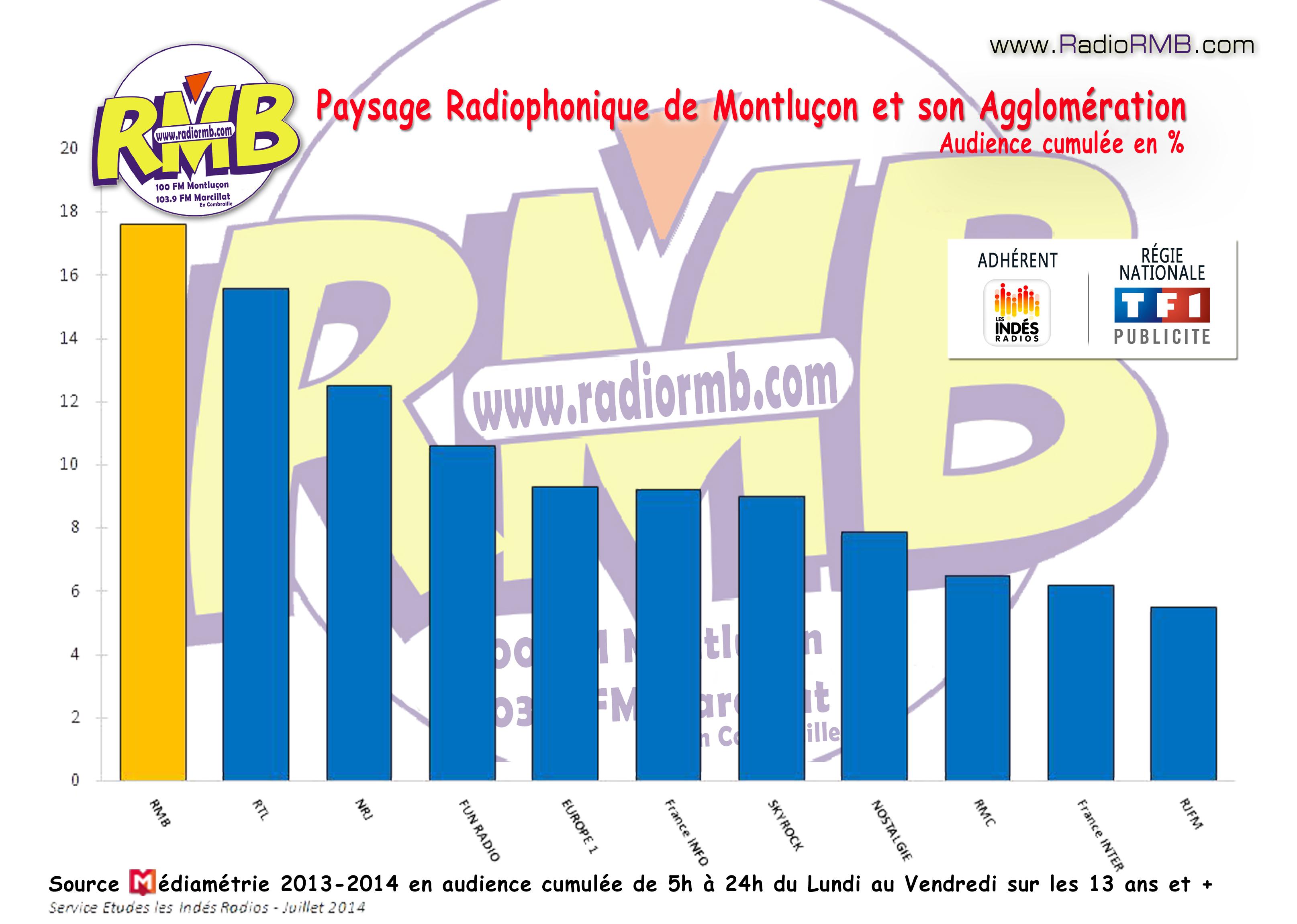 RMB Radio N�1 sur Montlu�on et son Agglom�ration